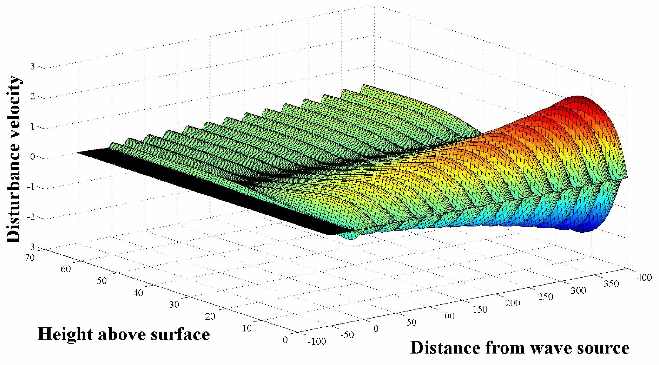 Understanding  how small disturbances (such as Tollmien-Schlichting waves) grow in the boundary layer will allow us to control them and increase the laminar region. This image shows how small disturbances can grow within a flow.