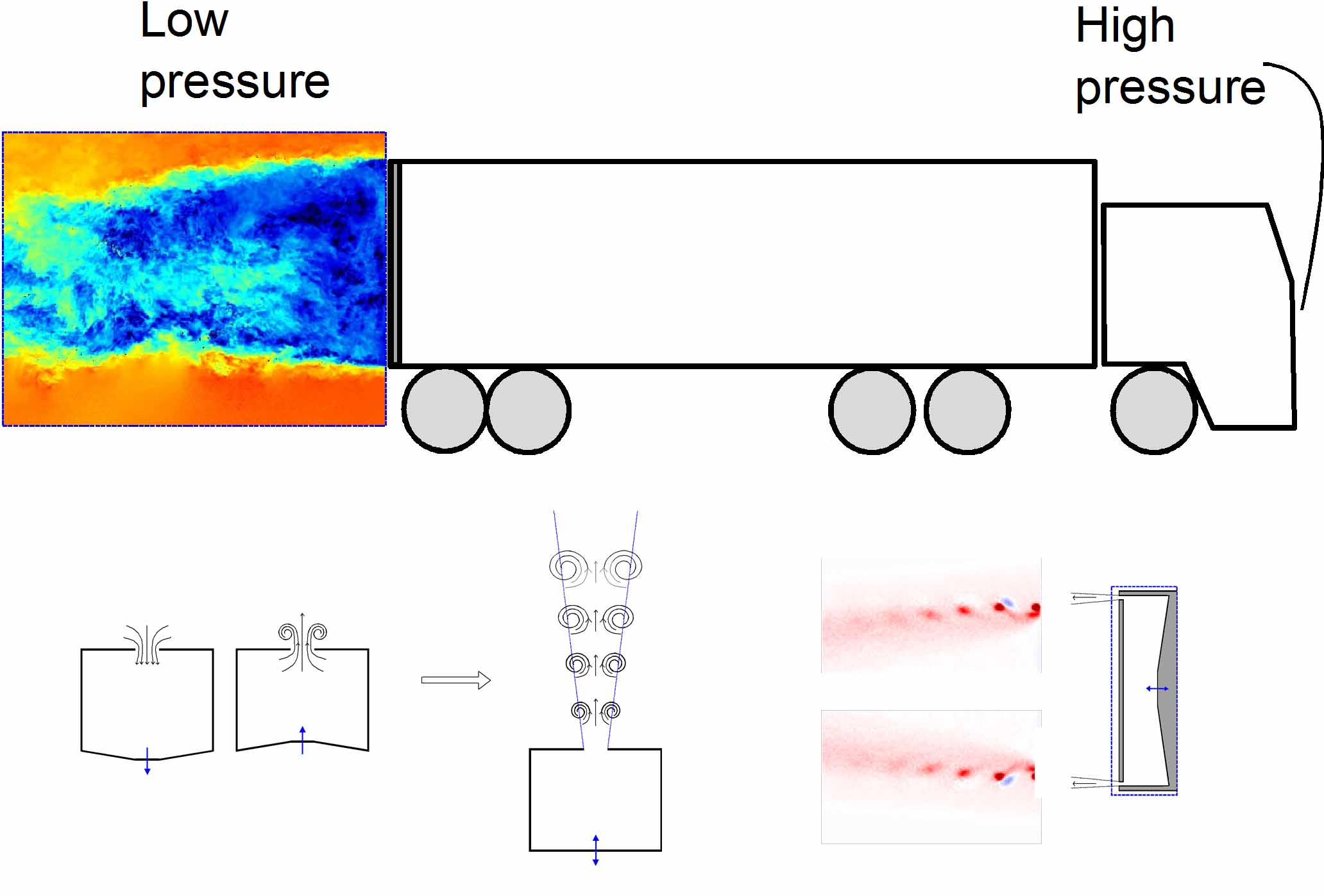 "Cars and lorries at motorway speeds experience large ""form drag"" resulting from high pressure at the front and low pressure at the back of the vehicle which is termed the ""wake"". This is partly because they are not streamlined in shape. This drag force is responsible for around two thirds of  fuel consumption. The drag can be reduced by altering the wake. One method of doing this is to use pulsed jets."